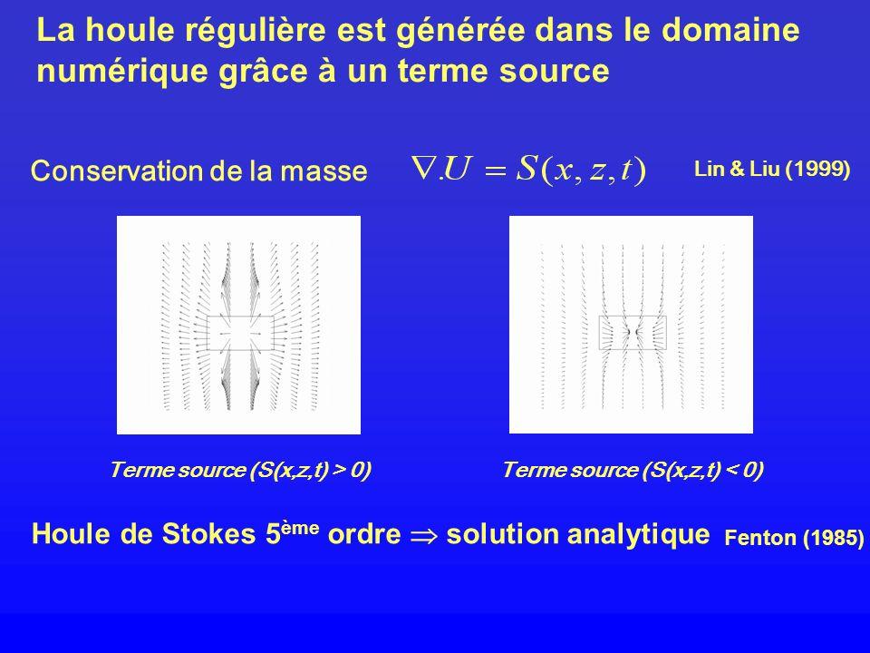 La houle régulière est générée dans le domaine numérique grâce à un terme source Terme source (S(x,z,t) > 0)Terme source (S(x,z,t) < 0) Houle de Stoke