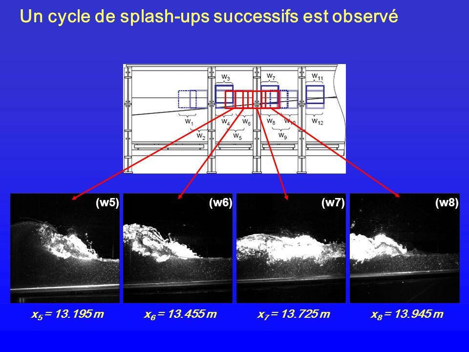 (w5) x 5 = 13.195 m (w6) x 6 = 13.455 m (w7) x 7 = 13.725 m (w8) x 8 = 13.945 m Un cycle de splash-ups successifs est observé