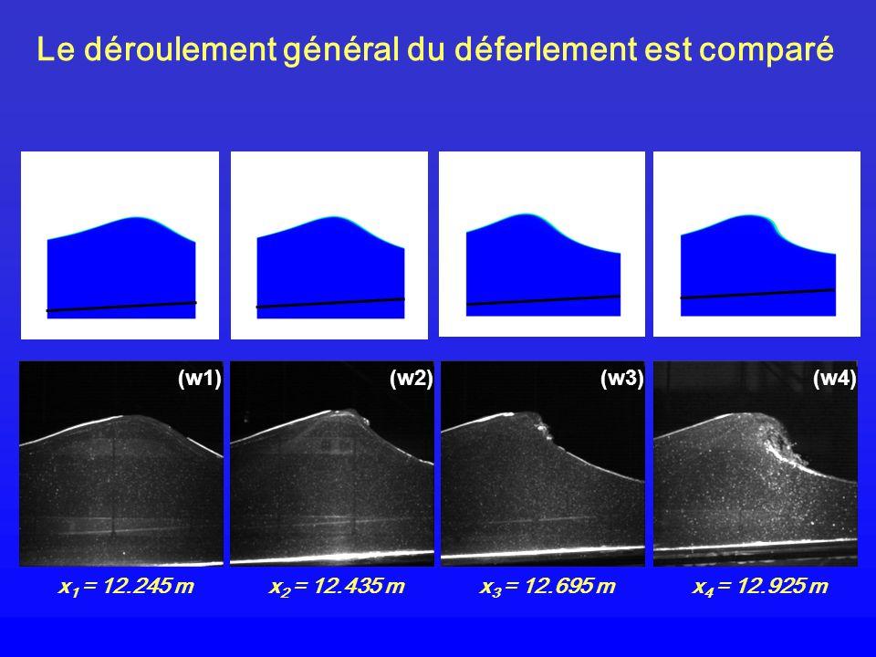 Le déroulement général du déferlement est comparé (w1) x 1 = 12.245 m (w2) x 2 = 12.435 m (w3) x 3 = 12.695 m (w4) x 4 = 12.925 m