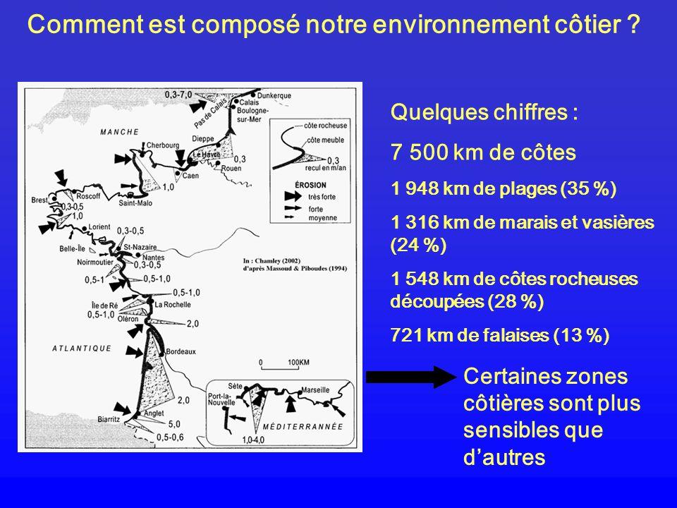 Comment est composé notre environnement côtier ? Quelques chiffres : 7 500 km de côtes 1 948 km de plages (35 %) 1 316 km de marais et vasières (24 %)