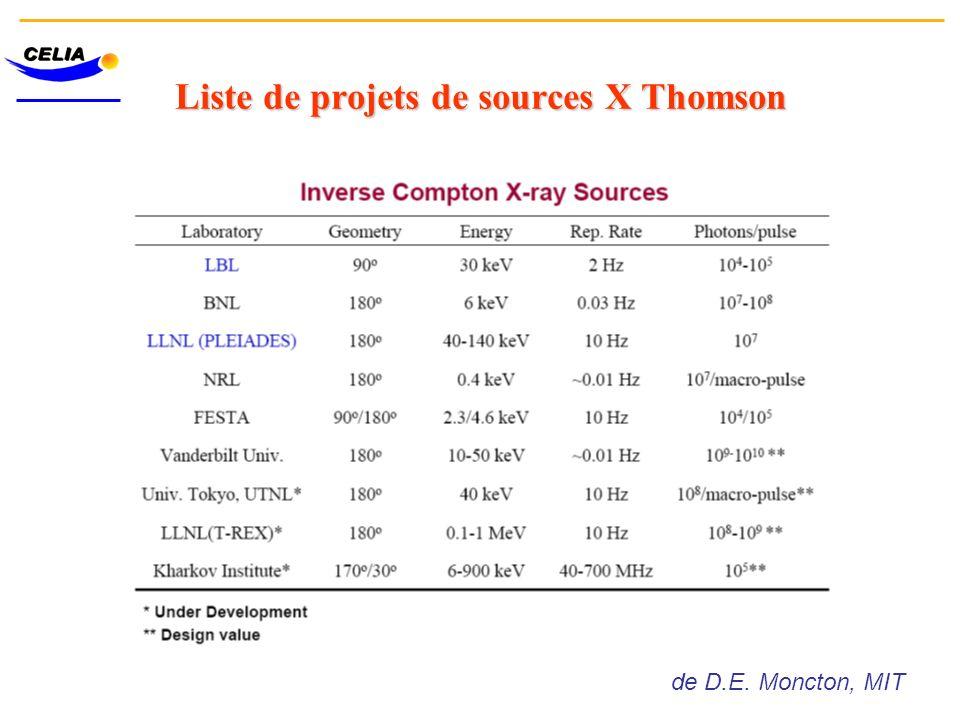 Liste de projets de sources X Thomson de D.E. Moncton, MIT