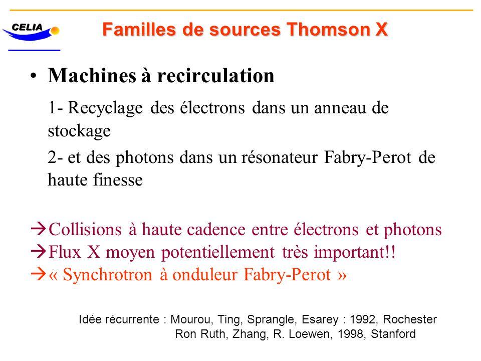 Machines à recirculation 1- Recyclage des électrons dans un anneau de stockage 2- et des photons dans un résonateur Fabry-Perot de haute finesse Famil