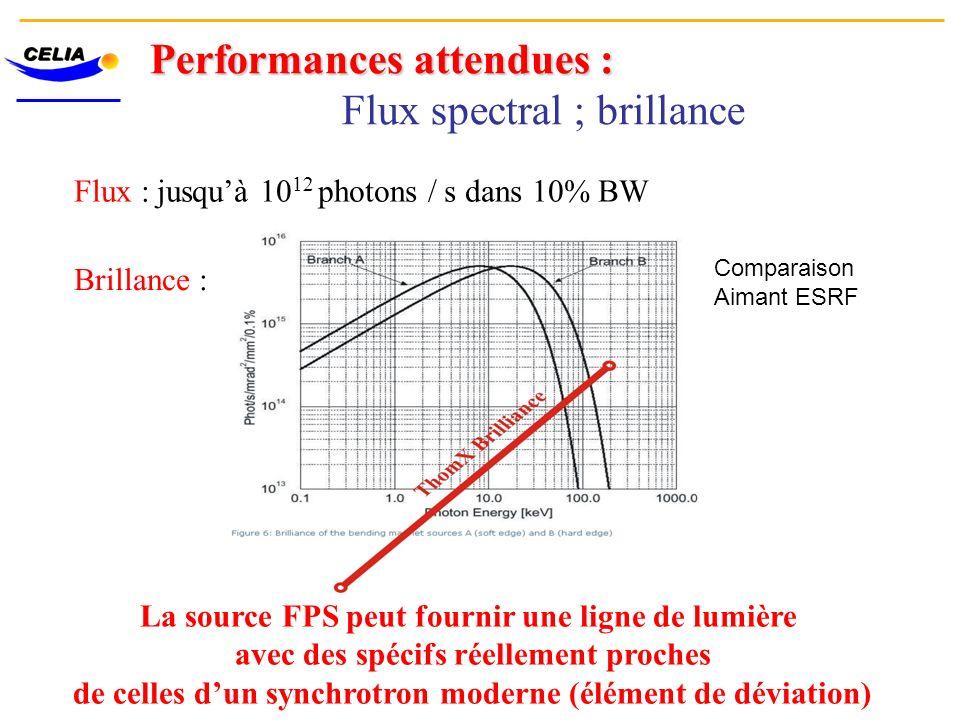 Performances attendues : Flux spectral ; brillance Flux : jusquà 10 12 photons / s dans 10% BW Brillance : La source FPS peut fournir une ligne de lum