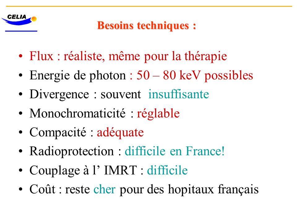 Besoins techniques : Flux : réaliste, même pour la thérapie Energie de photon : 50 – 80 keV possibles Divergence : souvent insuffisante Monochromatici
