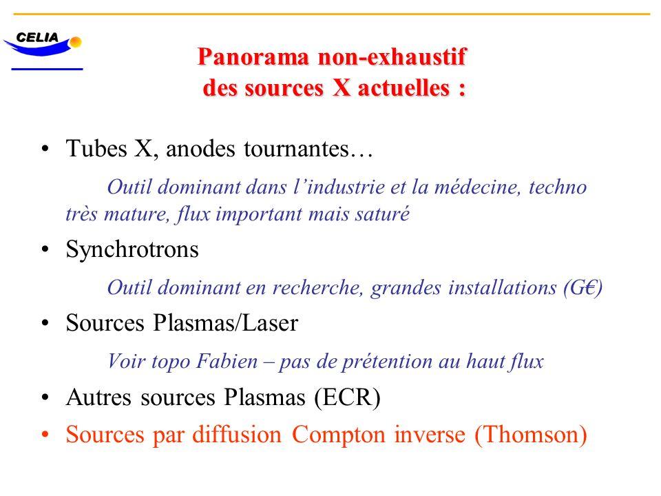 Panorama non-exhaustif des sources X actuelles : Tubes X, anodes tournantes… Outil dominant dans lindustrie et la médecine, techno très mature, flux i
