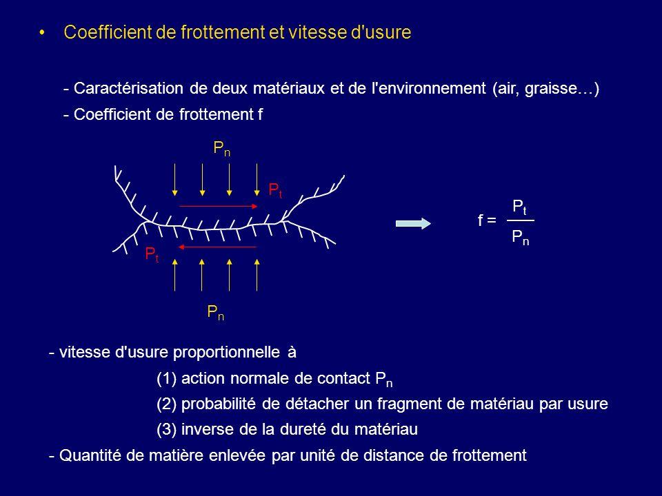 Coefficient de frottement et vitesse d'usure - Caractérisation de deux matériaux et de l'environnement (air, graisse…) - Coefficient de frottement f f
