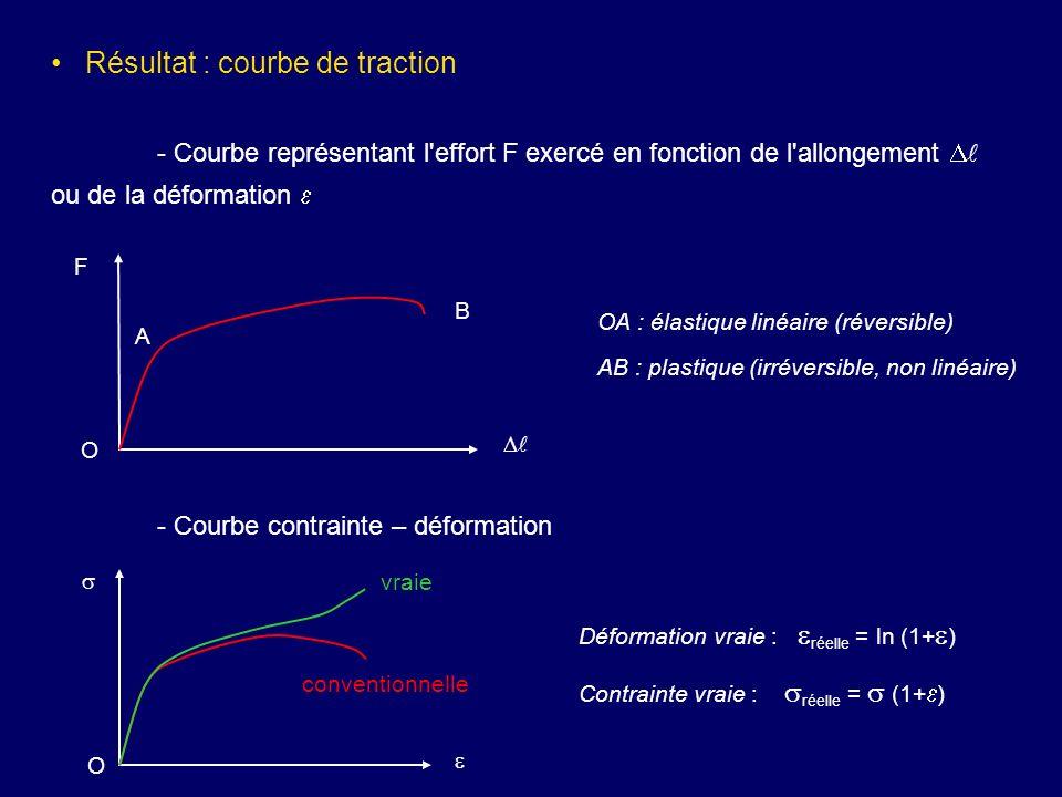 Résultat : courbe de traction - Courbe représentant l'effort F exercé en fonction de l'allongement ou de la déformation - Courbe contrainte – déformat