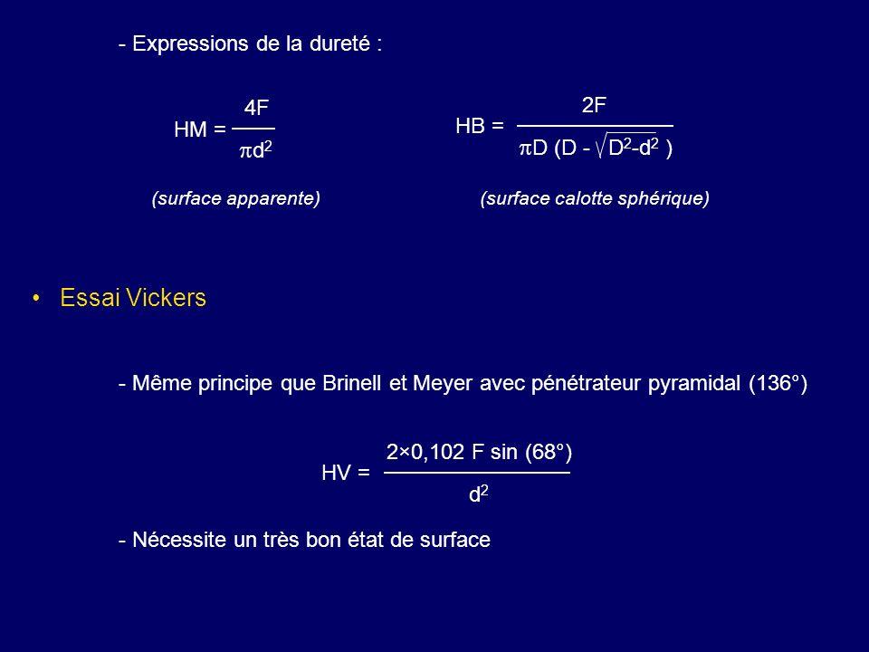 - Expressions de la dureté : Essai Vickers - Même principe que Brinell et Meyer avec pénétrateur pyramidal (136°) - Nécessite un très bon état de surf