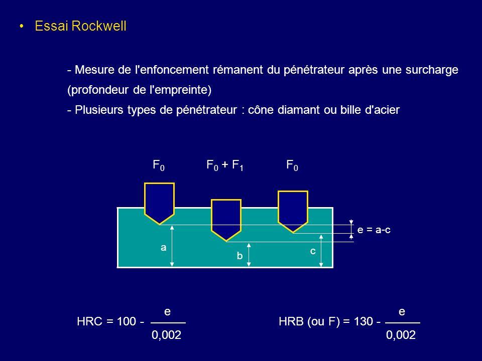 a b c e = a-c F0F0 F 0 + F 1 F0F0 HRC = 100 - e 0,002 HRB (ou F) = 130 - e 0,002 Essai Rockwell - Mesure de l'enfoncement rémanent du pénétrateur aprè