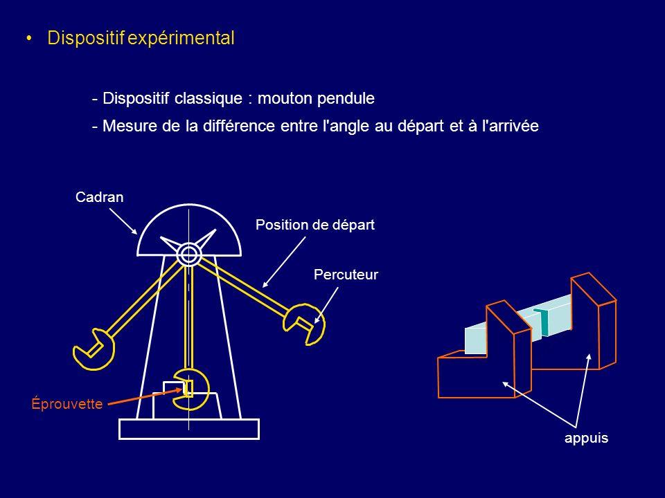 Dispositif expérimental - Dispositif classique : mouton pendule - Mesure de la différence entre l'angle au départ et à l'arrivée Position de départ Pe