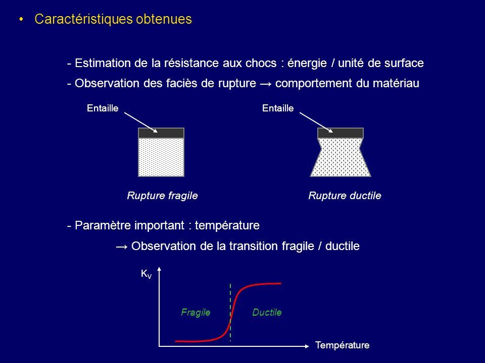 Caractéristiques obtenues - Estimation de la résistance aux chocs : énergie / unité de surface - Observation des faciès de rupture comportement du mat