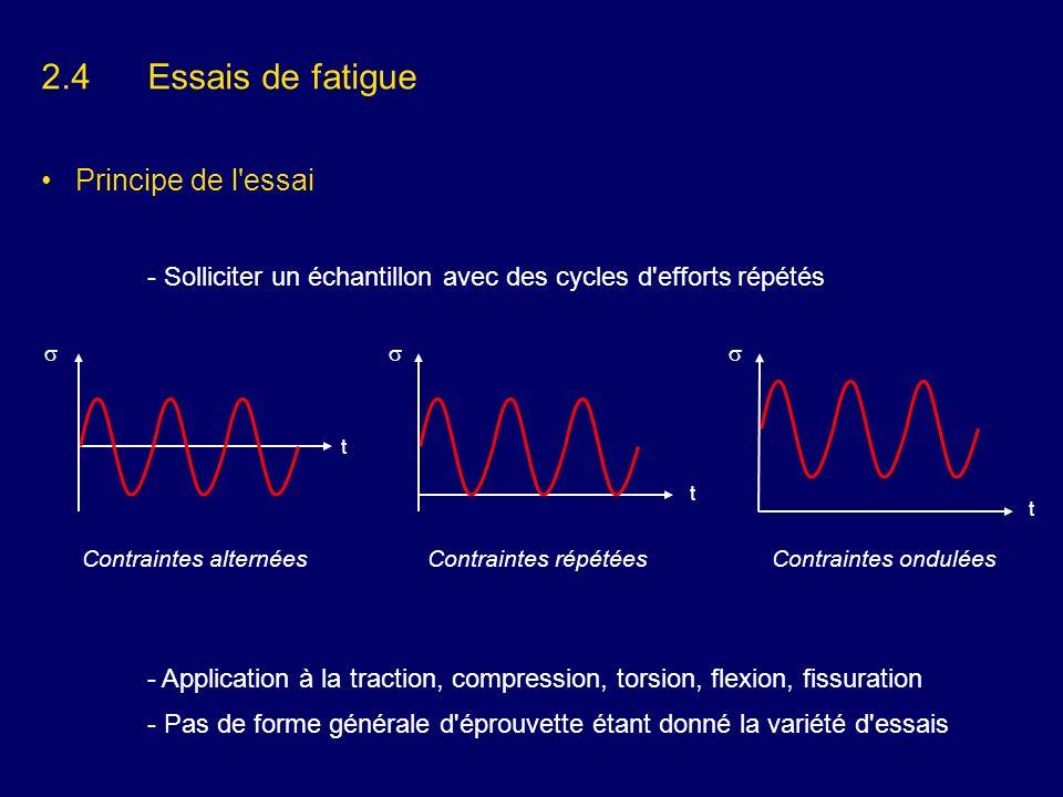 2.4Essais de fatigue Principe de l'essai - Solliciter un échantillon avec des cycles d'efforts répétés - Application à la traction, compression, torsi