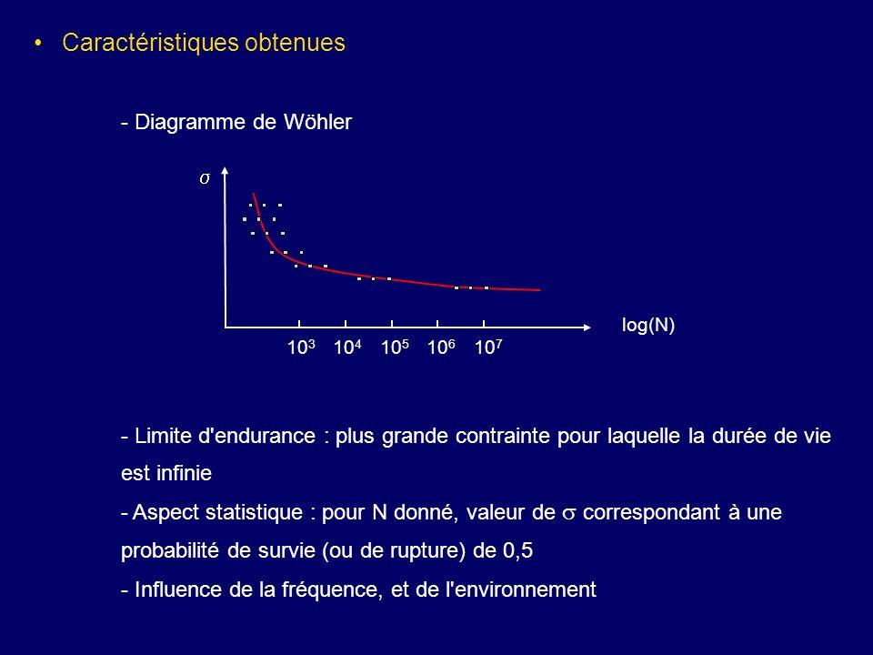 Caractéristiques obtenues - Diagramme de Wöhler log(N) 10 7 10 6 10 5 10 4 10 3 - Limite d'endurance : plus grande contrainte pour laquelle la durée d
