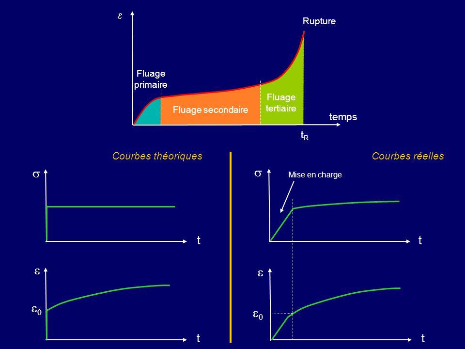 t 0 t t 0 t Mise en charge Courbes réellesCourbes théoriques temps Fluage primaire Fluage secondaire Fluage tertiaire tRtR Rupture