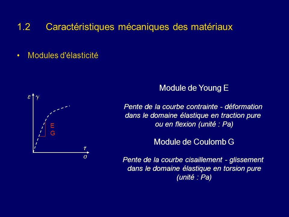 1.2Caractéristiques mécaniques des matériaux Modules d'élasticité EGEG Module de Young E Pente de la courbe contrainte - déformation dans le domaine é