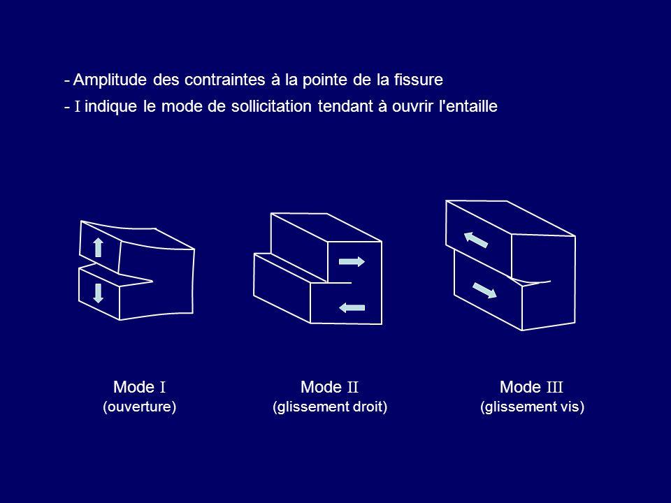 - Amplitude des contraintes à la pointe de la fissure - I indique le mode de sollicitation tendant à ouvrir l'entaille Mode I (ouverture) Mode II (gli