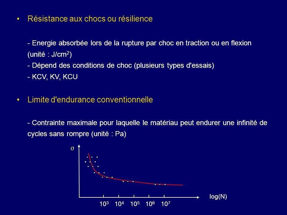 Résistance aux chocs ou résilience - Energie absorbée lors de la rupture par choc en traction ou en flexion (unité : J/cm 2 ) - Dépend des conditions