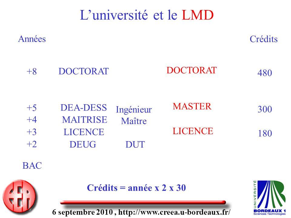 6 septembre 2010, http://www.creea.u-bordeaux.fr/ DEUG LICENCE MAITRISE DEA-DESS DOCTORAT DUT Ingénieur Maître BAC +2 +3 +4 +5 +8 Années LICENCE MASTER DOCTORAT Crédits 180 300 480 Crédits = année x 2 x 30 Luniversité et le LMD