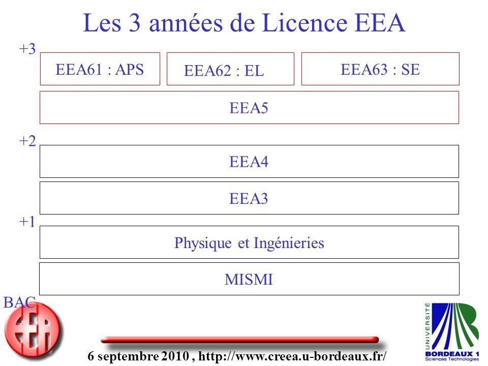 6 septembre 2010, http://www.creea.u-bordeaux.fr/ Les 3 années de Licence EEA MISMI Physique et Ingénieries EEA3 EEA61 : APS EEA5 EEA4 BAC +1 +2 +3 EEA63 : SE EEA62 : EL