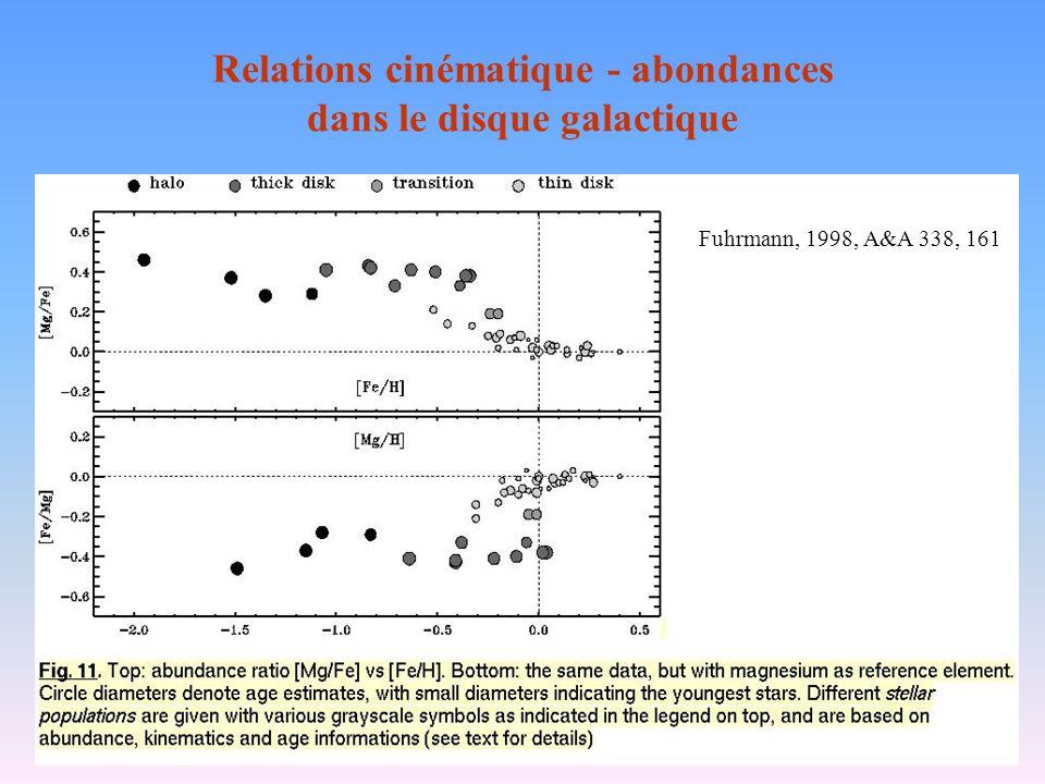 Relations cinématique - abondances dans le disque galactique Fuhrmann, 1998, A&A 338, 161