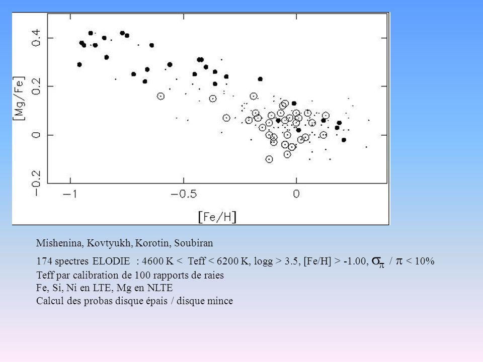 Mishenina, Kovtyukh, Korotin, Soubiran 174 spectres ELODIE : 4600 K 3.5, [Fe/H] > -1.00, / < 10% Teff par calibration de 100 rapports de raies Fe, Si,