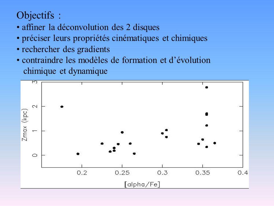 Objectifs : affiner la déconvolution des 2 disques préciser leurs propriétés cinématiques et chimiques rechercher des gradients contraindre les modèles de formation et dévolution chimique et dynamique