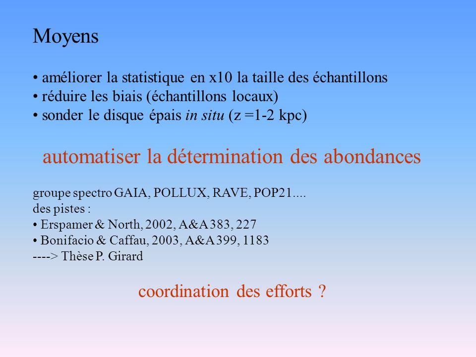 Moyens améliorer la statistique en x10 la taille des échantillons réduire les biais (échantillons locaux) sonder le disque épais in situ (z =1-2 kpc) automatiser la détermination des abondances groupe spectro GAIA, POLLUX, RAVE, POP21....