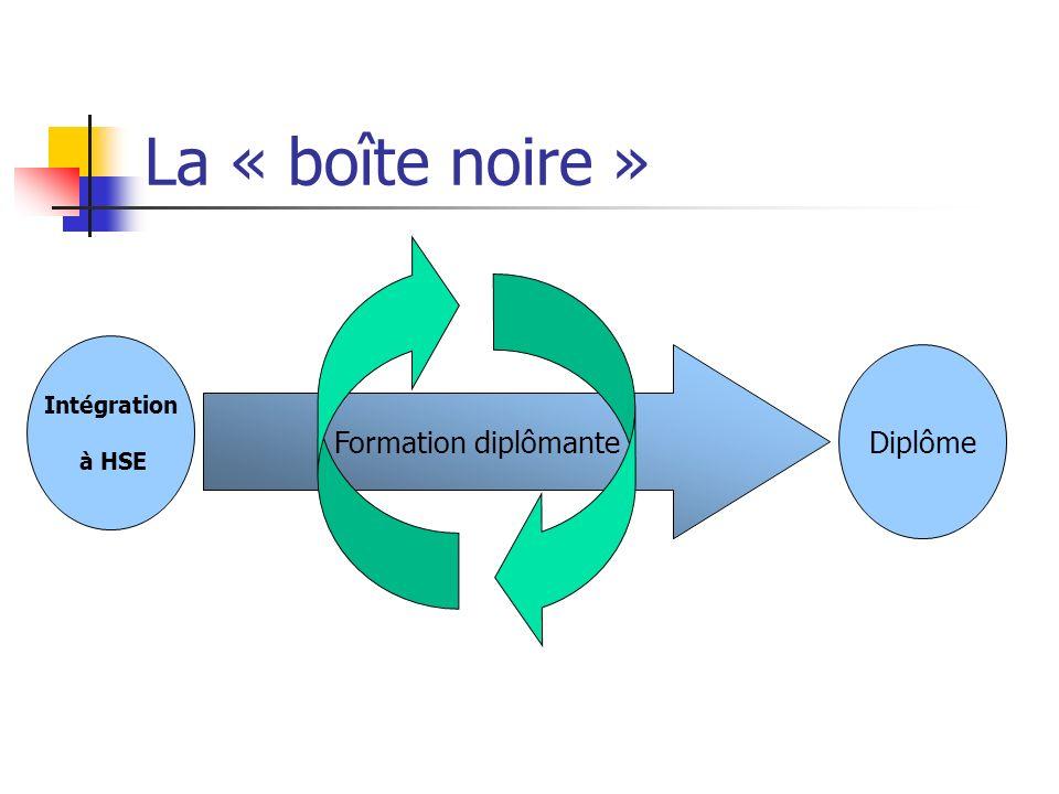 La « boîte noire » Formation diplômante Intégration à HSE Diplôme
