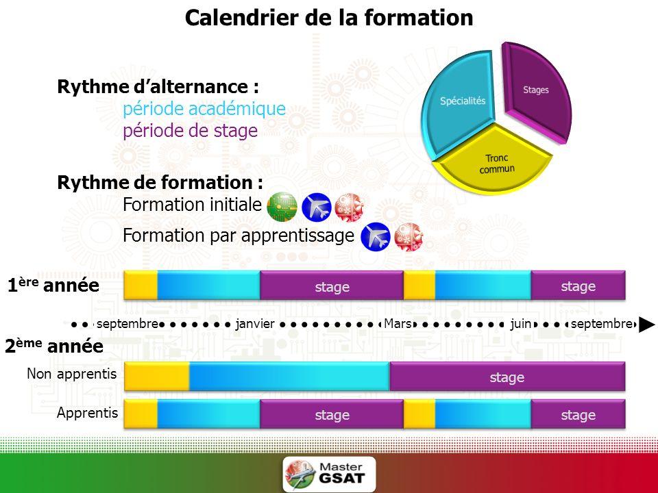 Rythme dalternance : période académique période de stage Rythme de formation : Formation initiale Formation par apprentissage Calendrier de la formati
