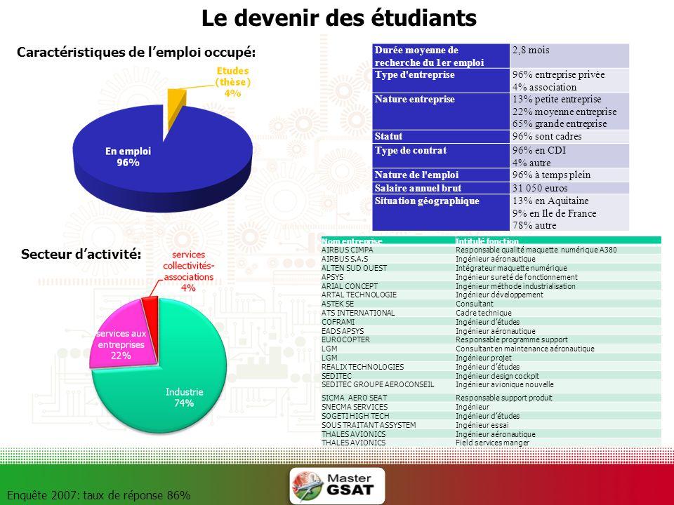 Le devenir des étudiants Enquête 2007: taux de réponse 86% Caractéristiques de lemploi occupé: Durée moyenne de recherche du 1er emploi 2,8 mois Type