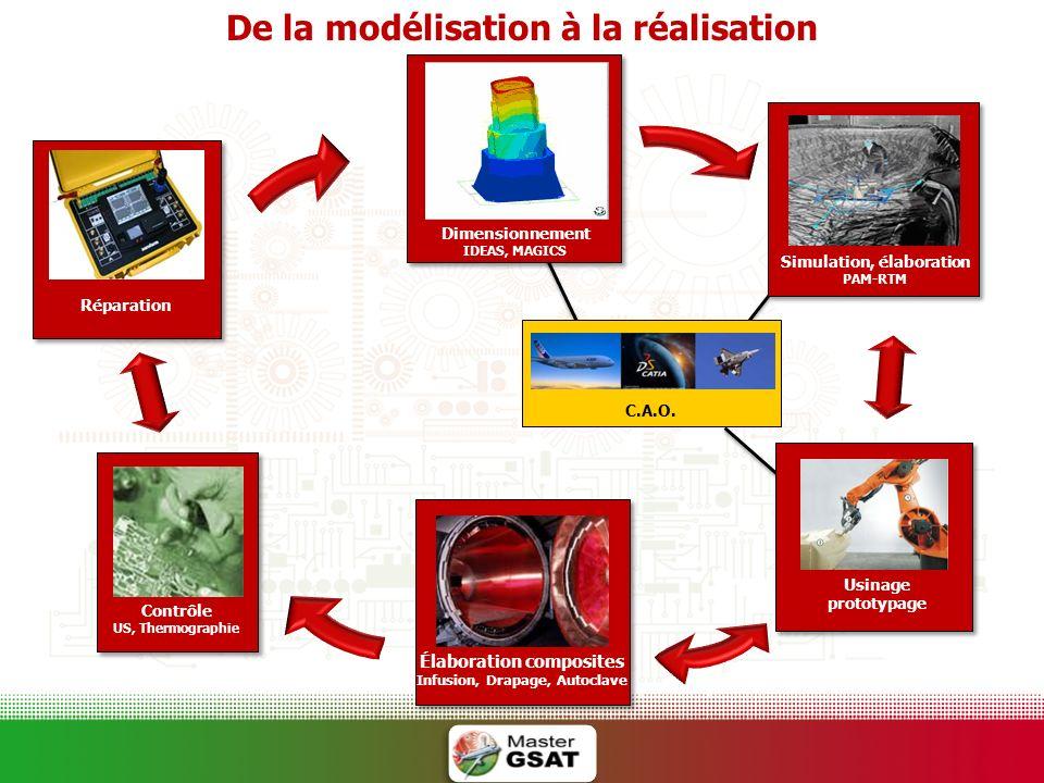 Dimensionnement IDEAS, MAGICS Simulation, élaboration PAM-RTM Élaboration composites Infusion, Drapage, Autoclave Réparation Contrôle US, Thermographi