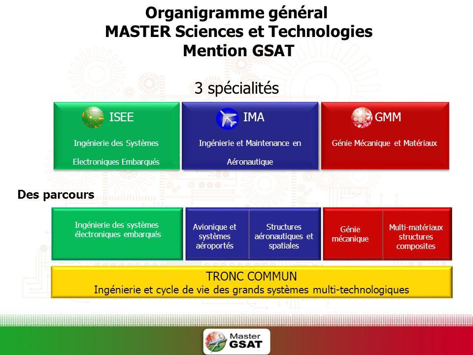 Organigramme général MASTER Sciences et Technologies Mention GSAT 3 spécialités ISEE Ingénierie des Systèmes Electroniques Embarqués ISEE Ingénierie d