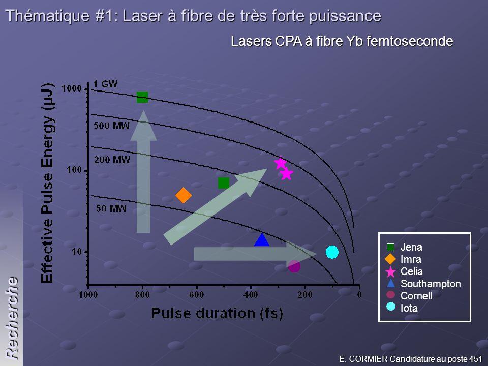 E. CORMIER Candidature au poste 451 Recherche Thématique #1: Laser à fibre de très forte puissance Lasers CPA à fibre Yb femtoseconde Jena Imra Celia