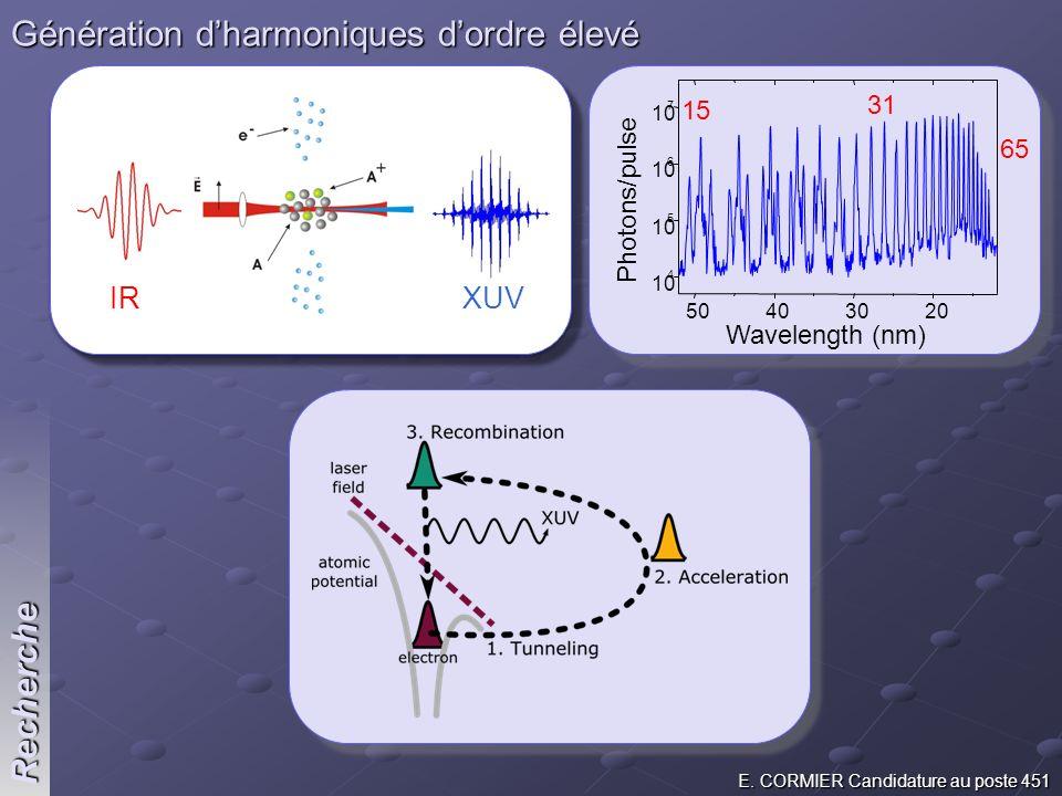 E. CORMIER Candidature au poste 451 Recherche Génération dharmoniques dordre élevé Photons/pulse 50403020 10 4 5 6 7 15 31 65 Wavelength (nm)