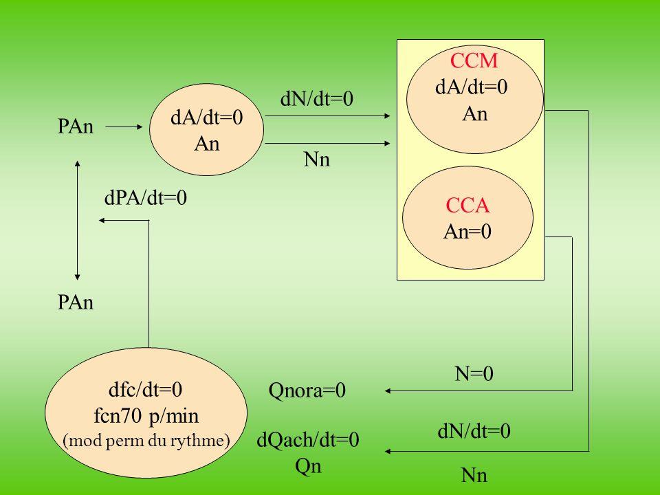dfc/dt=0 fcn70 p/min (mod perm du rythme) dA/dt=0 An CCM dA/dt=0 An CCA An=0 dPA/dt=0 PAn dN/dt=0 Nn dN/dt=0 Nn N=0 Qnora=0 dQach/dt=0 Qn PAn