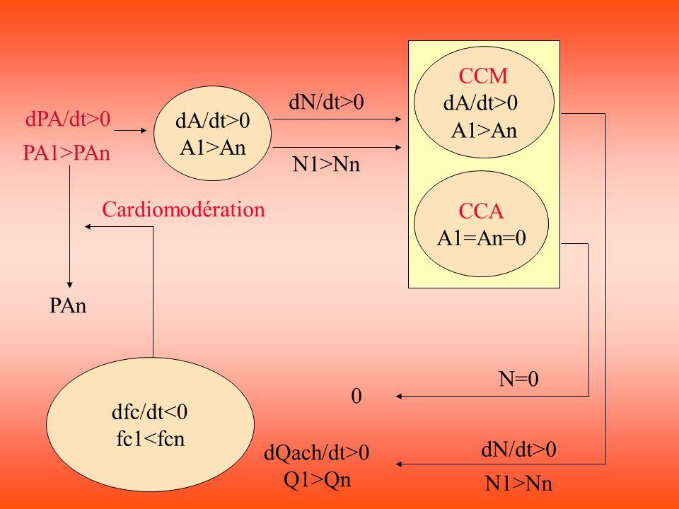 dfc/dt>0 fc 1>fc n 1( 70 à 110 p/min) 2( >110 p/min) dA/dt<0 A1<An CCM dA/dt<0 A1<An CCA dA/dt>0 A1>An dPA/dt<0 PA1<PAn dN/dt<0 N1<Nn dN/dt<0 N1<Nn dN/dt>0 1 dQach/dt<0 Q1<Qn PAn Cardio-accélèration 1 2 N1>Nn 2 dQnora/dt>0 Q1>Qn