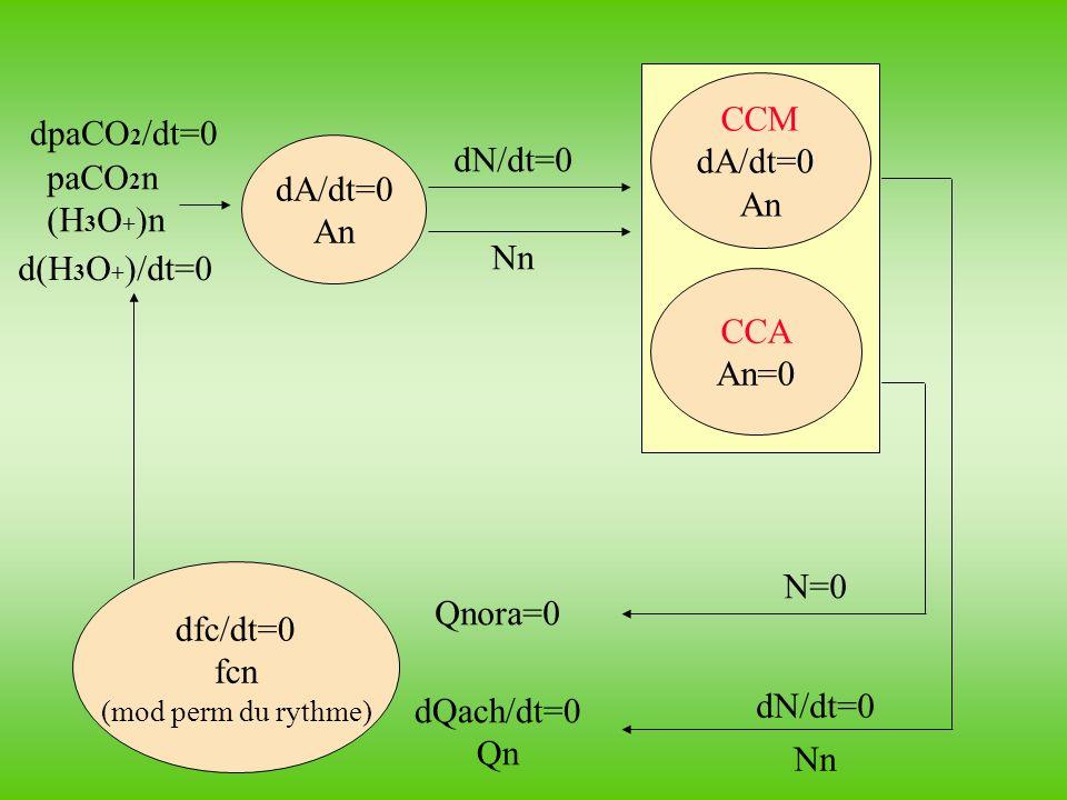 dfc/dt<0 fc 1<fc n dA/dt<0 A1<An CCM dA/dt>0 A1>An CCA A1=An=0 dN/dt<0 N1<Nn dN/dt>0 N1>Nn N=0 0 dQach/dt>0 Q1>Qn Cardio-modération dpaCO 2 /dt=0 paCO 2 n (H 3 O + )n d(H 3 O + )/dt=0 dpaCO 2 /dt<0 paCO 2 1<paCO 2 n (H 3 O + )1<(H 3 O + ) n d(H 3 O + )/dt<0