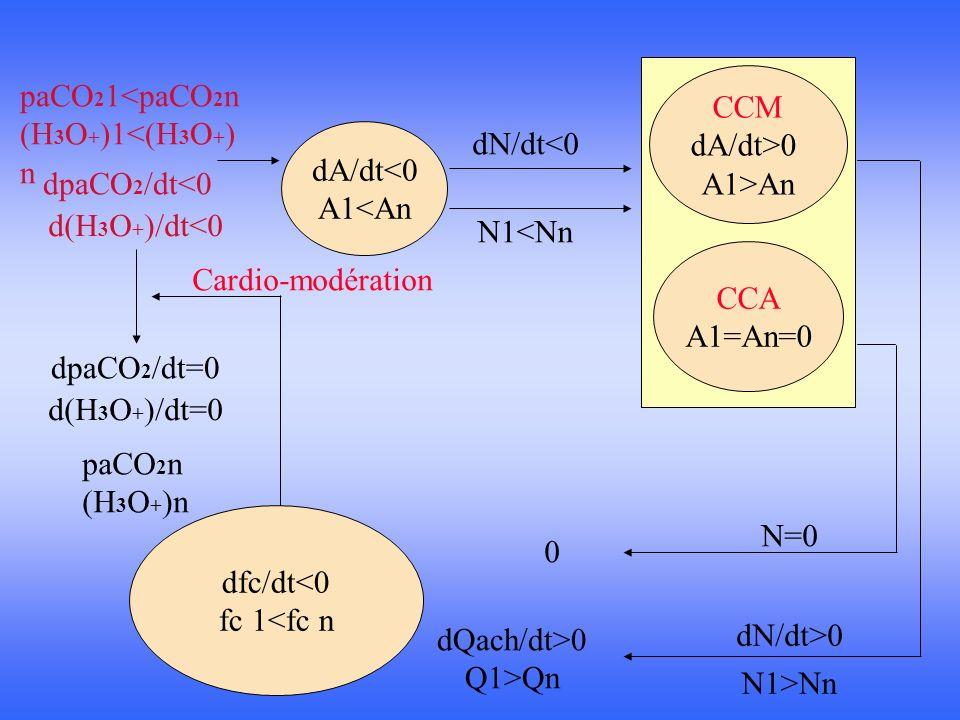 dfc/dt>0 fc1>fcn 1(70 à 110 p/min) 2( >110 p/min) dA/dt>0 A1>An CCM dA/dt<0 A1<An CCA dA/dt>0 A1>An dN/dt>0 N1>Nn dN/dt<0 N1<Nn dN/dt>0 1 dQach/dt<0 Q1<Qn Cardio-accélération 1 2 N1>Nn 2 dQnora/dt>0 Q1>Qn dpaCO 2 /dt=0 paCO 2 n (H 3 O + ) n d(H 3 O + )/dt=0 dpaCO 2 /dt>0 paCO 2 1>paCO 2 n (H 3 O + )1>(H 3 O + )n d(H 3 O + )/dt>0