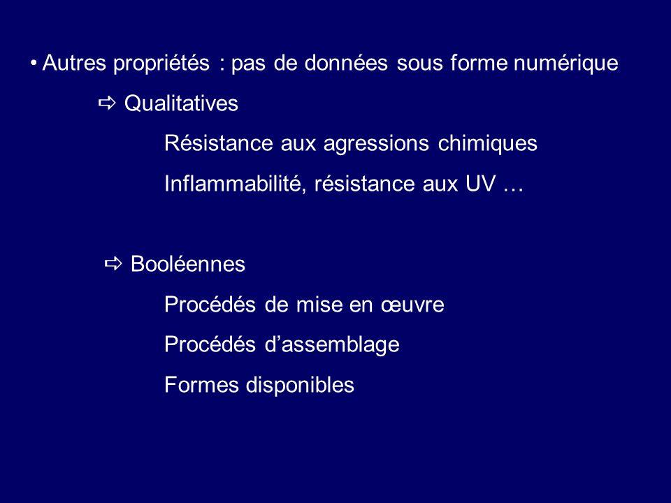 Autres propriétés : pas de données sous forme numérique Qualitatives Résistance aux agressions chimiques Inflammabilité, résistance aux UV … Booléenne