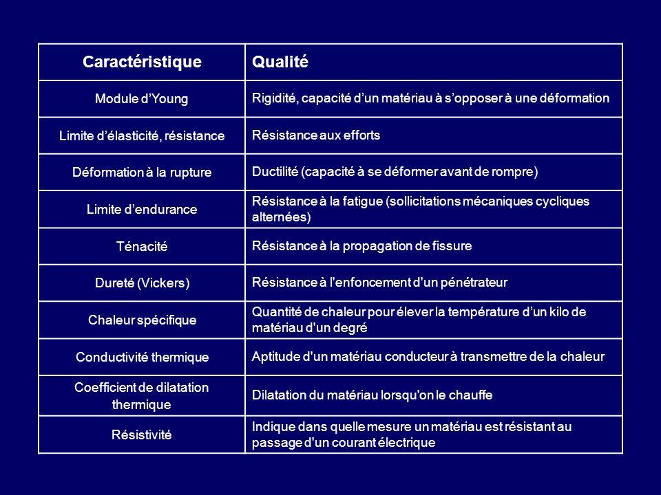 CaractéristiqueQualité Module dYoung Rigidité, capacité dun matériau à sopposer à une déformation Limite délasticité, résistance Résistance aux effort
