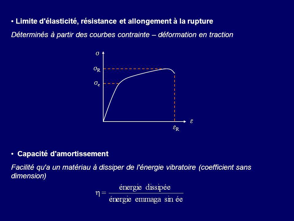 Limite d'élasticité, résistance et allongement à la rupture Déterminés à partir des courbes contrainte – déformation en traction Capacité d'amortissem