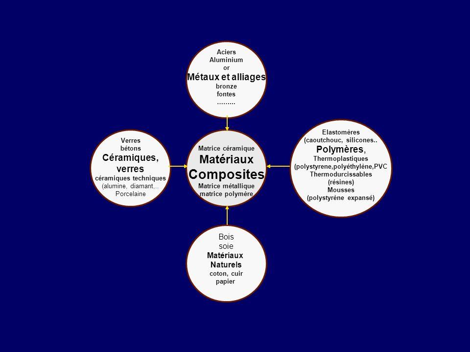 Elastomères (caoutchouc, silicones.. Polymères, Thermoplastiques (polystyrene,polyéthylène,PVC Thermodurcissables (résines) Mousses (polystyrène expan