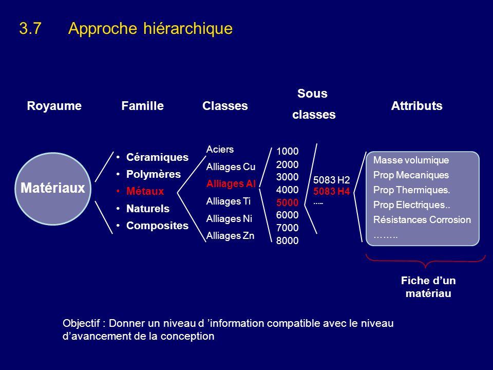 3.7Approche hiérarchique RoyaumeFamilleClassesAttributs Sous classes Céramiques Polymères Métaux Naturels Composites Aciers Alliages Cu Alliages Al Al