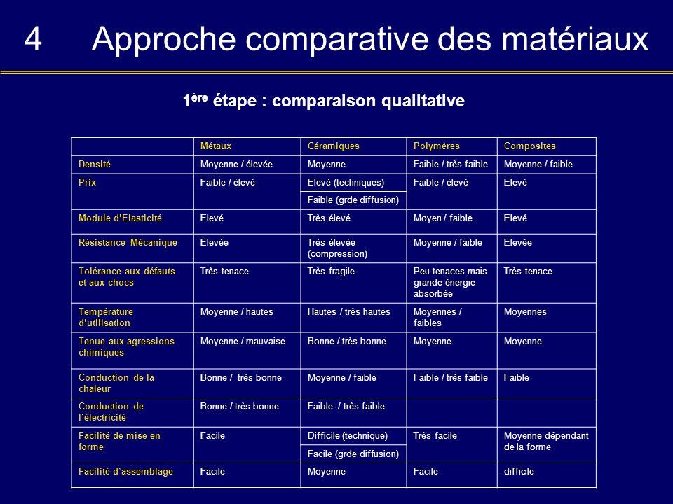 4Approche comparative des matériaux MétauxCéramiquesPolymèresComposites DensitéMoyenne / élevéeMoyenneFaible / très faibleMoyenne / faible PrixFaible
