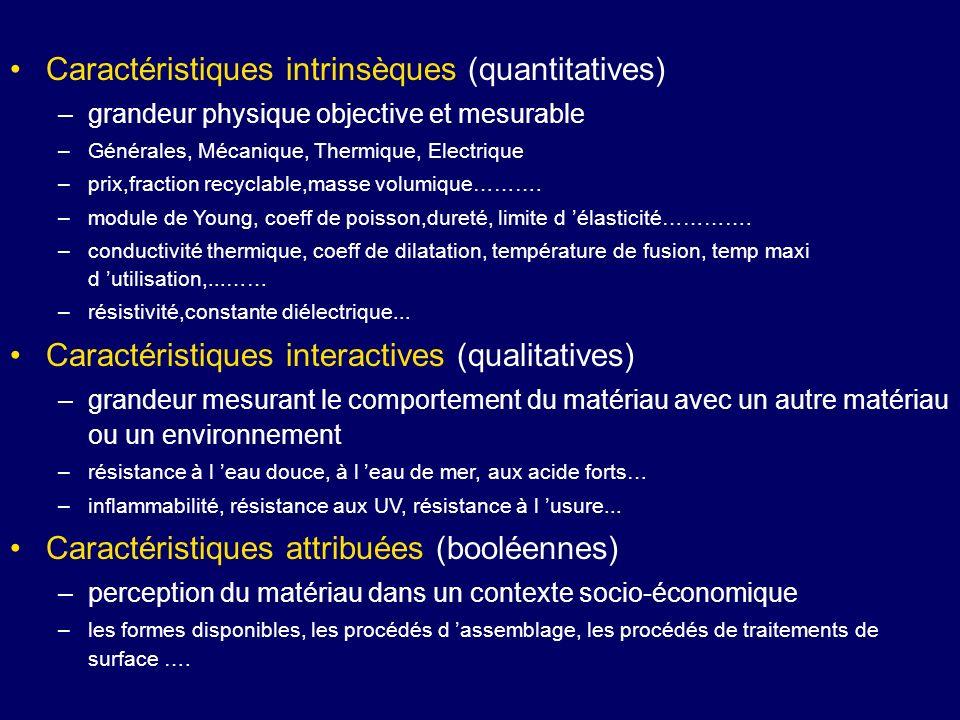 Caractéristiques intrinsèques (quantitatives) –grandeur physique objective et mesurable –Générales, Mécanique, Thermique, Electrique –prix,fraction re