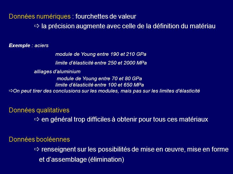 Données numériques : fourchettes de valeur la précision augmente avec celle de la définition du matériau Exemple : aciers module de Young entre 190 et