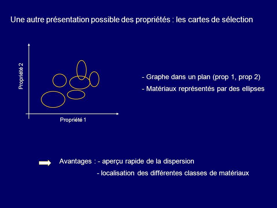 Une autre présentation possible des propriétés : les cartes de sélection Propriété 1 Propriété 2 - Graphe dans un plan (prop 1, prop 2) - Matériaux re