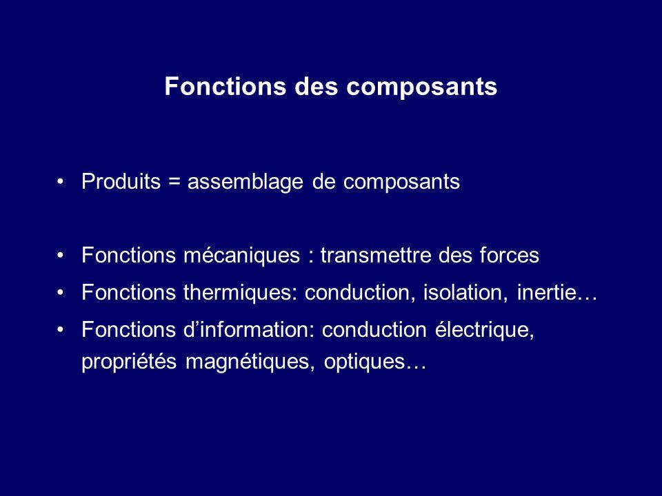 Fonctions des composants Produits = assemblage de composants Fonctions mécaniques : transmettre des forces Fonctions thermiques: conduction, isolation