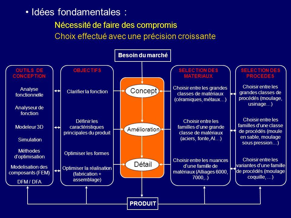 Idées fondamentales : Nécessité de faire des compromis Choix effectué avec une précision croissante Besoin du marché Concept Amélioration Détail PRODU