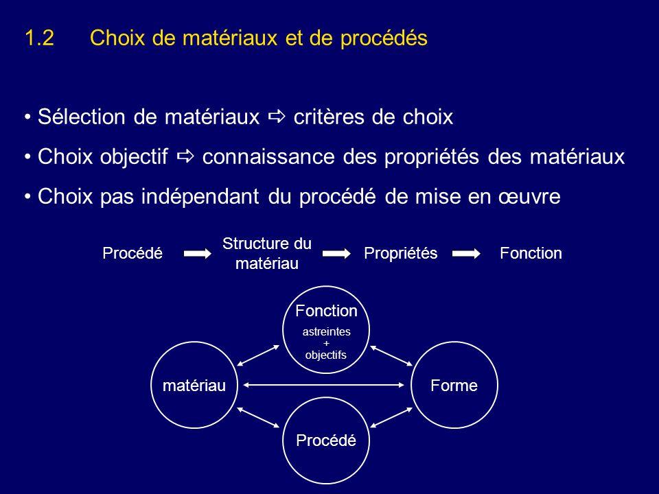 1.2Choix de matériaux et de procédés Sélection de matériaux critères de choix Choix objectif connaissance des propriétés des matériaux Choix pas indép